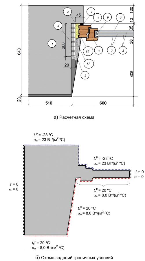 Расчетная схема и схема задания граничных условий узла примыкания оконного блока к оконному проему