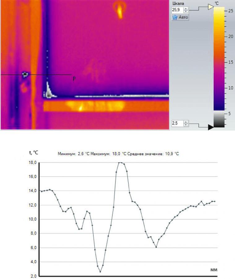 Пример проведения тепловизионной съемки внутренней поверхности оконного блока и узла примыкания к стеновой конструкции
