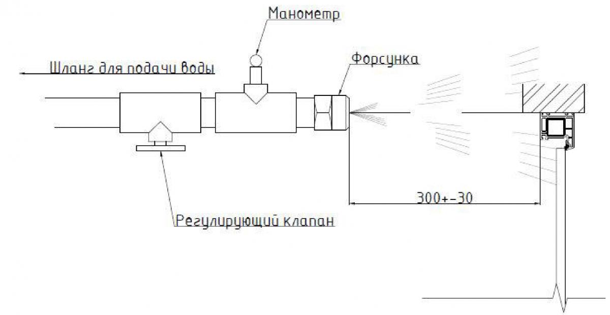 Рекомендуемая схема пролива воды при испытании монтажного шва